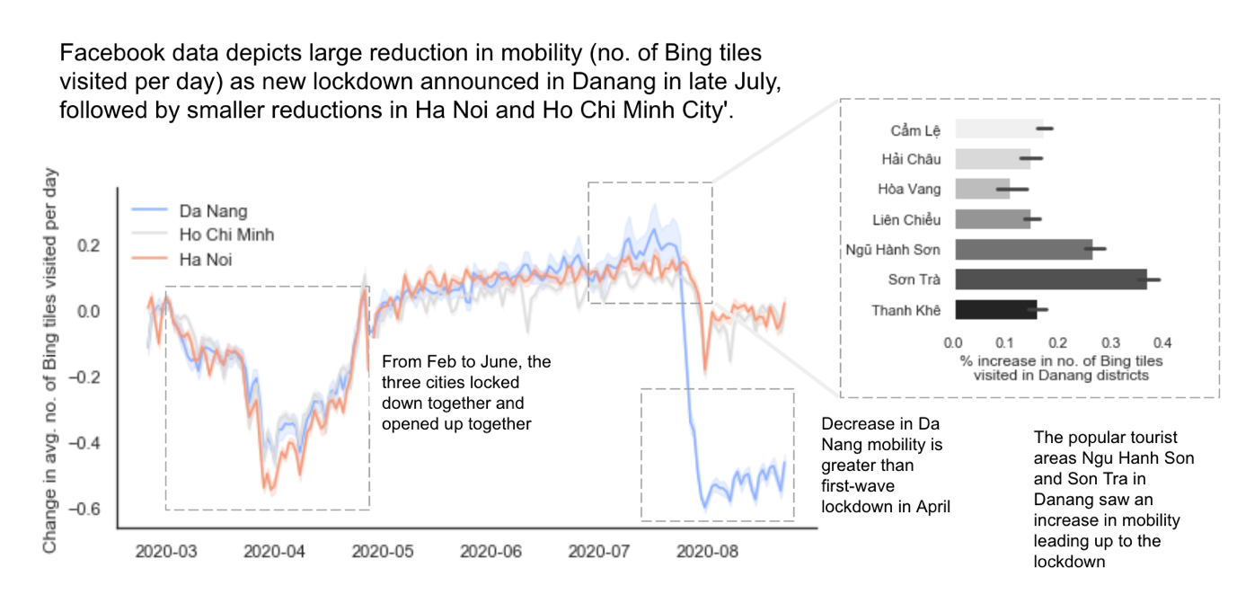 Vietnam Facebook Mobility Analysis